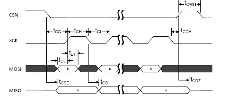 SPI Slave Timing Diagram